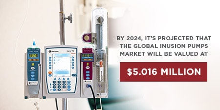 Global Infusion Pump Market Alaris 8120 PCA