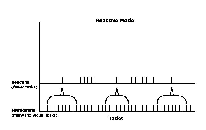 Reactive-Model